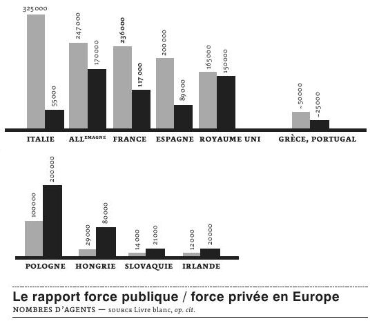 Le rapport force publique / force privée en Europe